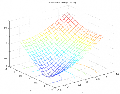 how to find x value from y value in matlab