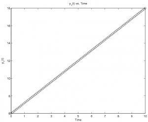 MATLAB:Ordinary Differential Equations/Examples - PrattWiki