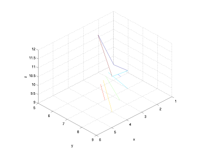 Matlab plot intersection of surfaces - Big brother season 9 episode 9