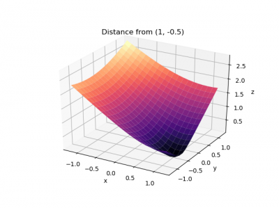 Python:Plotting Surfaces - PrattWiki