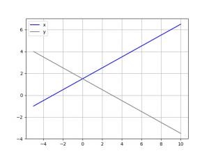 Python:Linear Algebra - PrattWiki